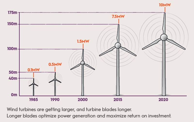 Highflow wind turbines of different size