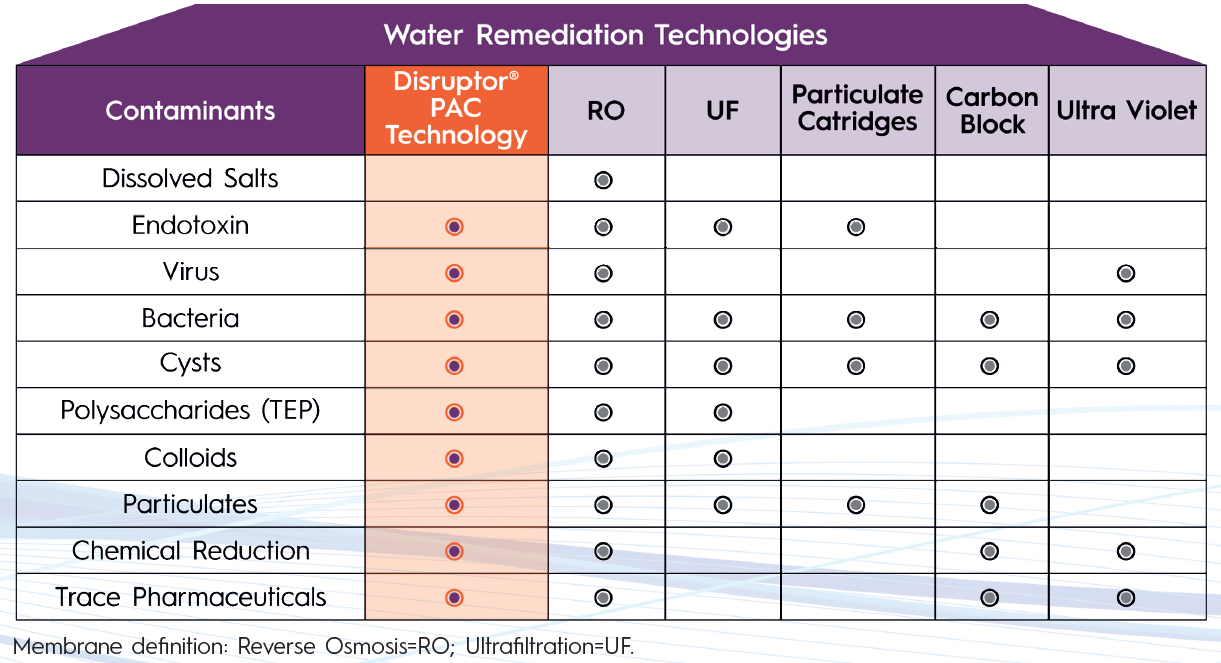 Water remediation technologies